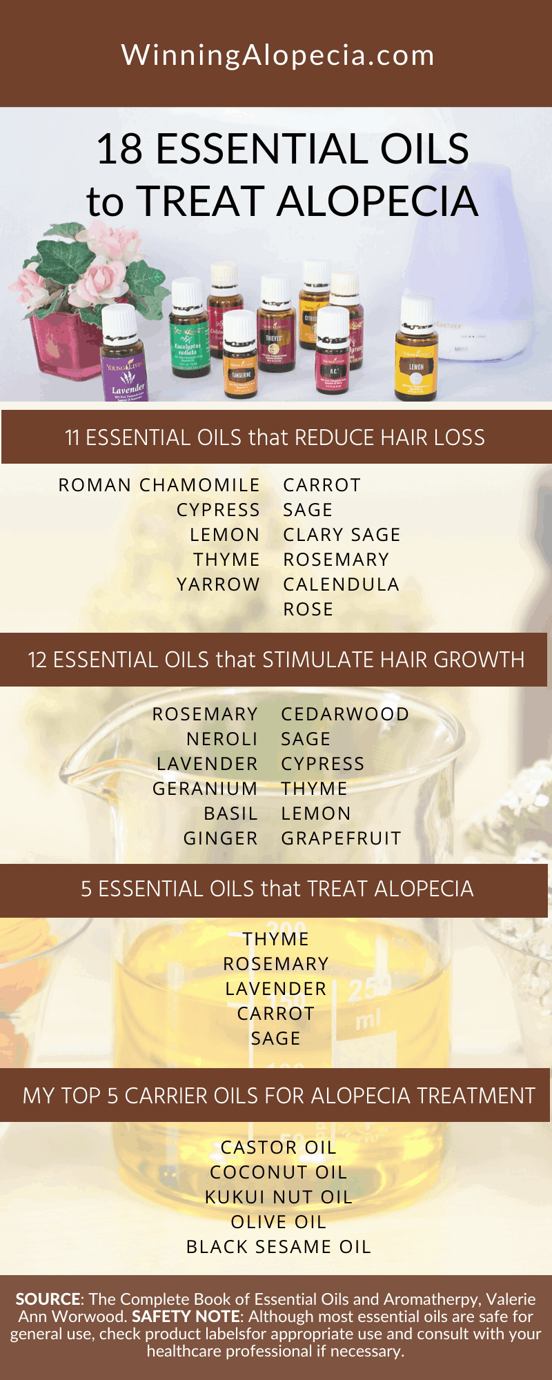 18 essential oils for hair growth and Alopecia treatment on Winning Alopecia