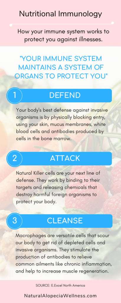 Nutritional immunology immune system infographic on Natural Aopecia Wellness